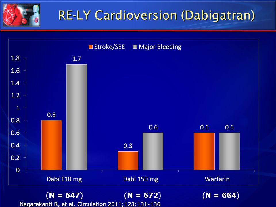 (N = 647) RE-LY Cardioversion (Dabigatran) (N = 672)(N = 664) Nagarakanti R, et al. Circulation 2011;123:131-136