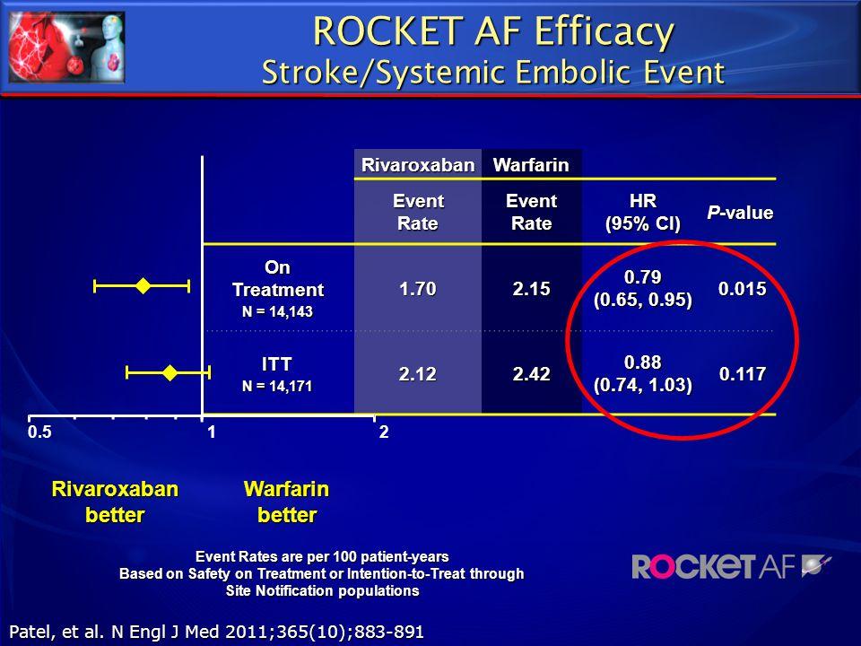 RivaroxabanWarfarin Event Rate HR (95% CI) P-value On Treatment N = 14,143 1.702.15 0.79 (0.65, 0.95) 0.015 0.015 ITT N = 14,171 2.122.42 0.88 (0.74,
