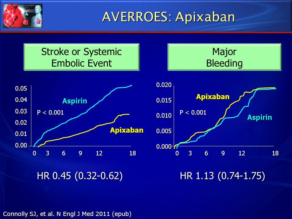 AVERROES: Apixaban Stroke or Systemic Embolic Event Major Bleeding HR 0.45 (0.32-0.62) HR 1.13 (0.74-1.75) Connolly SJ, et al. N Engl J Med 2011 (epub