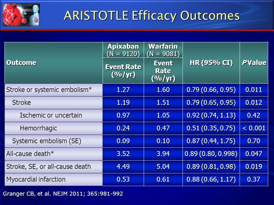ARISTOTLE Efficacy Outcomes Granger CB, et al. NEJM 2011; 365:981-992 Outcome Apixaban (N = 9120) Warfarin (N = 9081) HR (95% CI) P Value Event Rate (