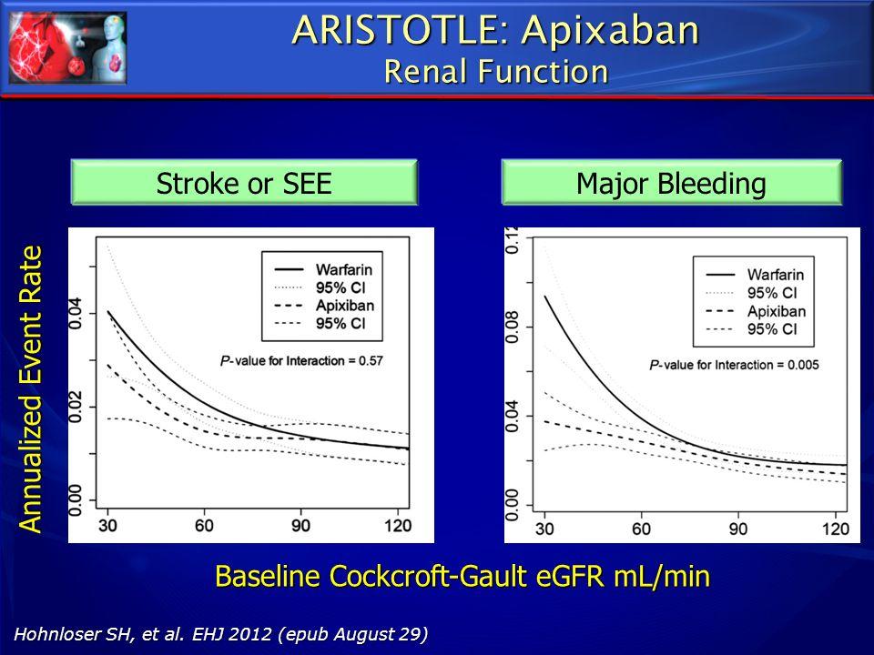 ARISTOTLE: Apixaban Renal Function Hohnloser SH, et al. EHJ 2012 (epub August 29) Baseline Cockcroft-Gault eGFR mL/min Annualized Event Rate Stroke or