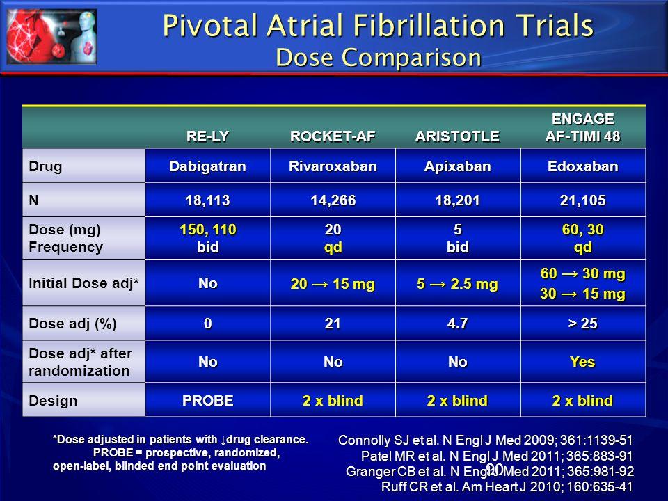 90 Pivotal Atrial Fibrillation Trials Dose Comparison RE-LYROCKET-AFARISTOTLE ENGAGE AF-TIMI 48 DrugDabigatranRivaroxabanApixabanEdoxaban N18,11314,26