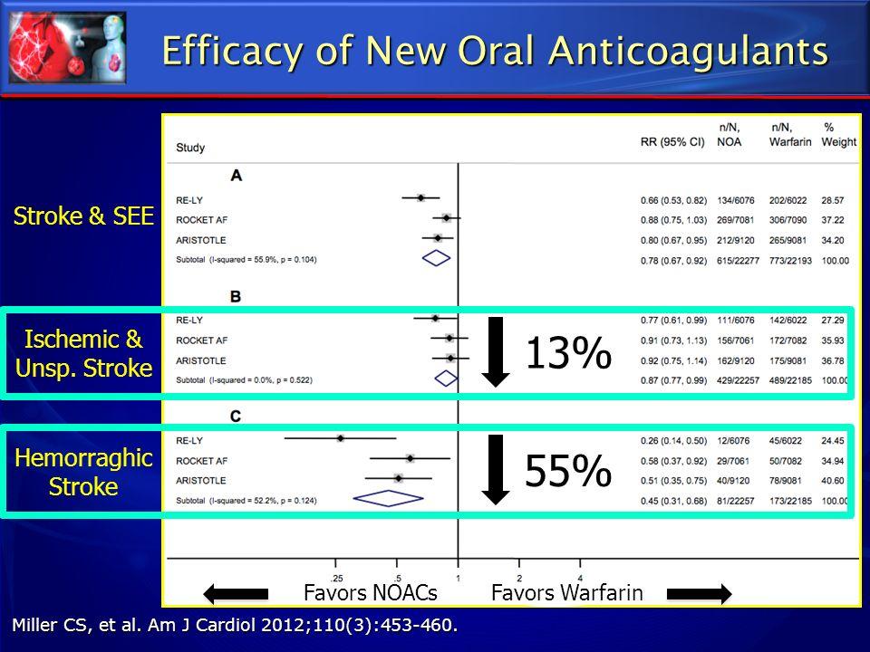 92 Efficacy of New Oral Anticoagulants Stroke & SEE Ischemic & Unsp. Stroke Hemorraghic Stroke Miller CS, et al. Am J Cardiol 2012;110(3):453-460. Fav