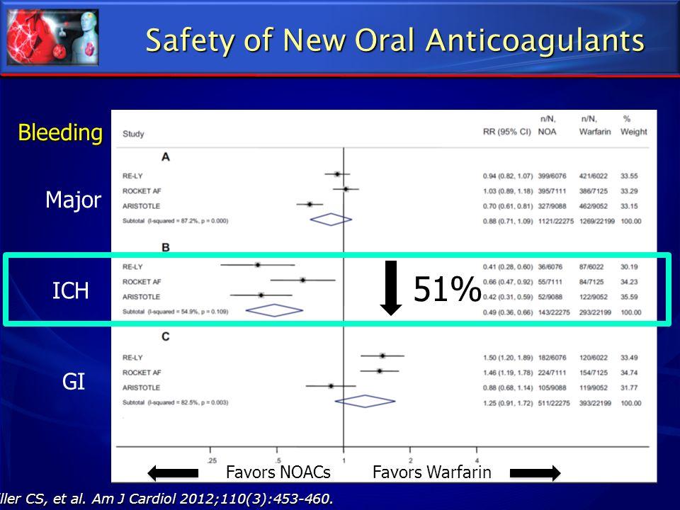 Safety of New Oral Anticoagulants Major ICH GI Bleeding Miller CS, et al. Am J Cardiol 2012;110(3):453-460. 51% Favors NOACs Favors Warfarin