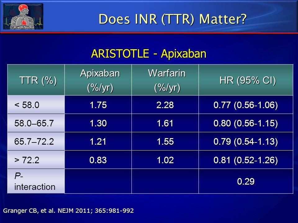 TTR (%) Apixaban(%/yr)Warfarin(%/yr) HR (95% CI) < 58.01.752.28 0.77 (0.56-1.06) 58.0–65.71.301.61 0.80 (0.56-1.15) 65.7–72.21.211.55 0.79 (0.54-1.13)