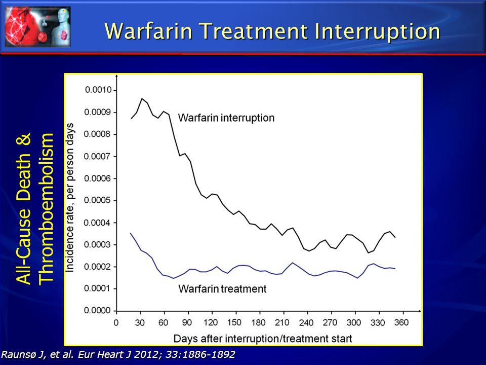 Warfarin Treatment Interruption Raunsø J, et al. Eur Heart J 2012; 33:1886-1892 All-Cause Death & Thromboembolism