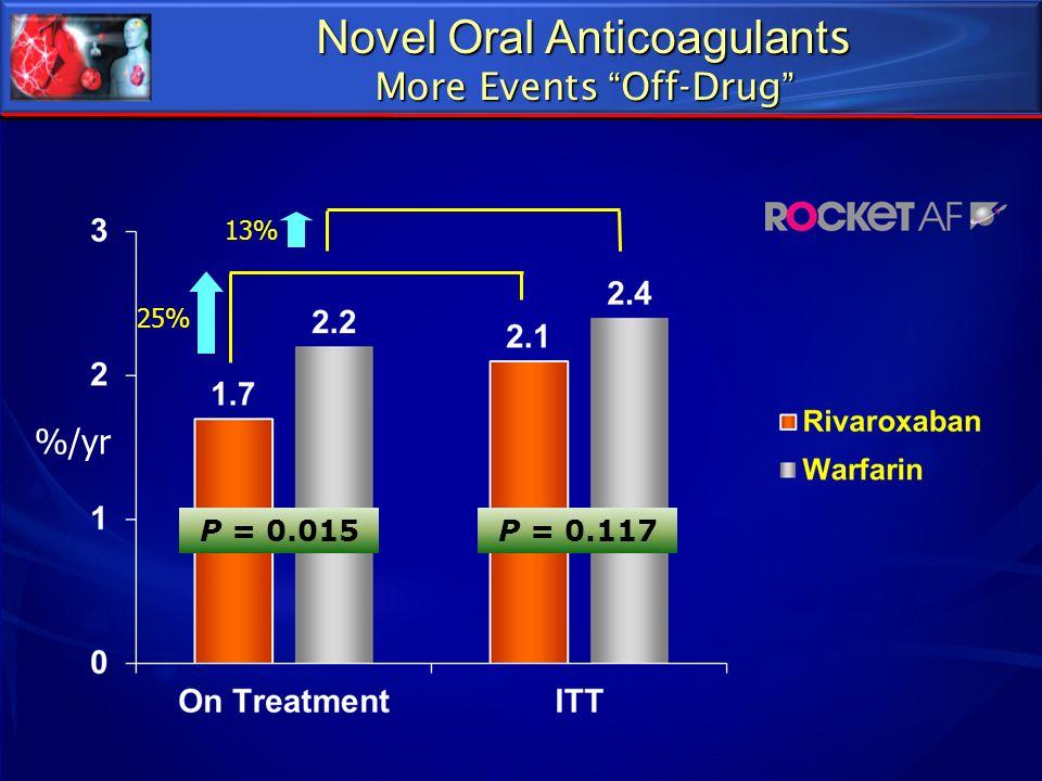 Novel Oral Anticoagulant s More Events Off-Drug %/yr P = 0.015P = 0.117 25% 13%