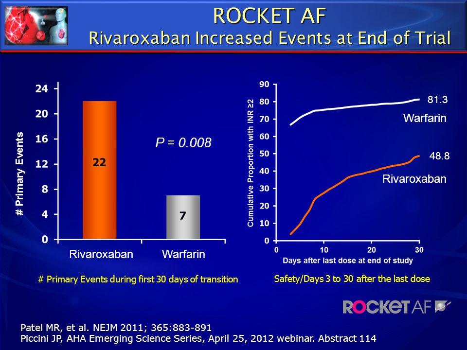 Rivaroxaban Warfarin 48.8 81.3 # Primary Events P = 0.008 Patel MR, et al. NEJM 2011; 365:883-891 Piccini JP, AHA Emerging Science Series, April 25, 2
