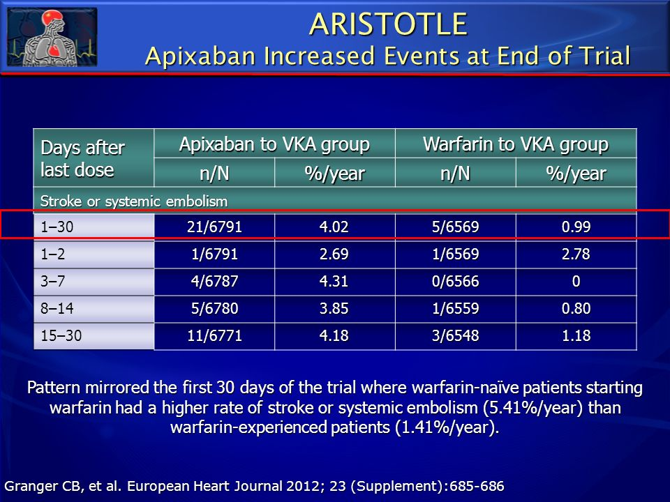 Granger CB, et al. European Heart Journal 2012; 23 (Supplement):685-686 Days after last dose Apixaban to VKA group Warfarin to VKA group n/N%/yearn/N%