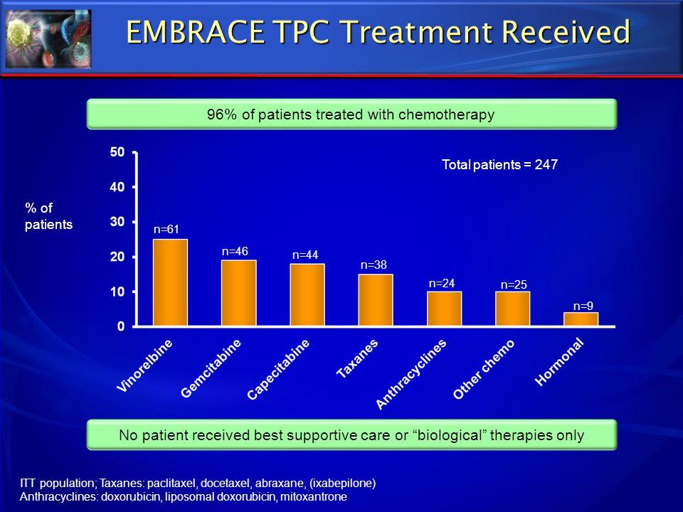 EMBRACE TPC Treatment Received ITT population; Taxanes: paclitaxel, docetaxel, abraxane, (ixabepilone) Anthracyclines: doxorubicin, liposomal doxorubi