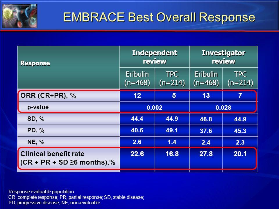 Response Independent review Investigator review Eribulin(n=468)TPC(n=214)Eribulin(n=468)TPC(n=214) ORR (CR+PR), %12 5137 p-value 0.0020.028 SD, %44.44