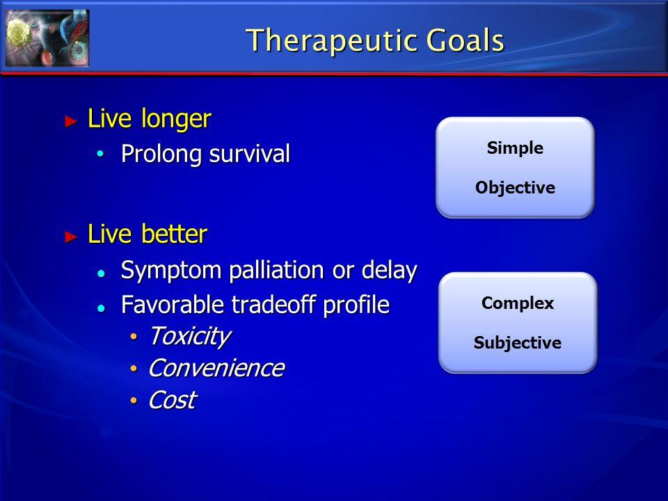 Therapeutic Goals Live longer Live longer Prolong survival Prolong survival Live better Live better Symptom palliation or delay Symptom palliation or