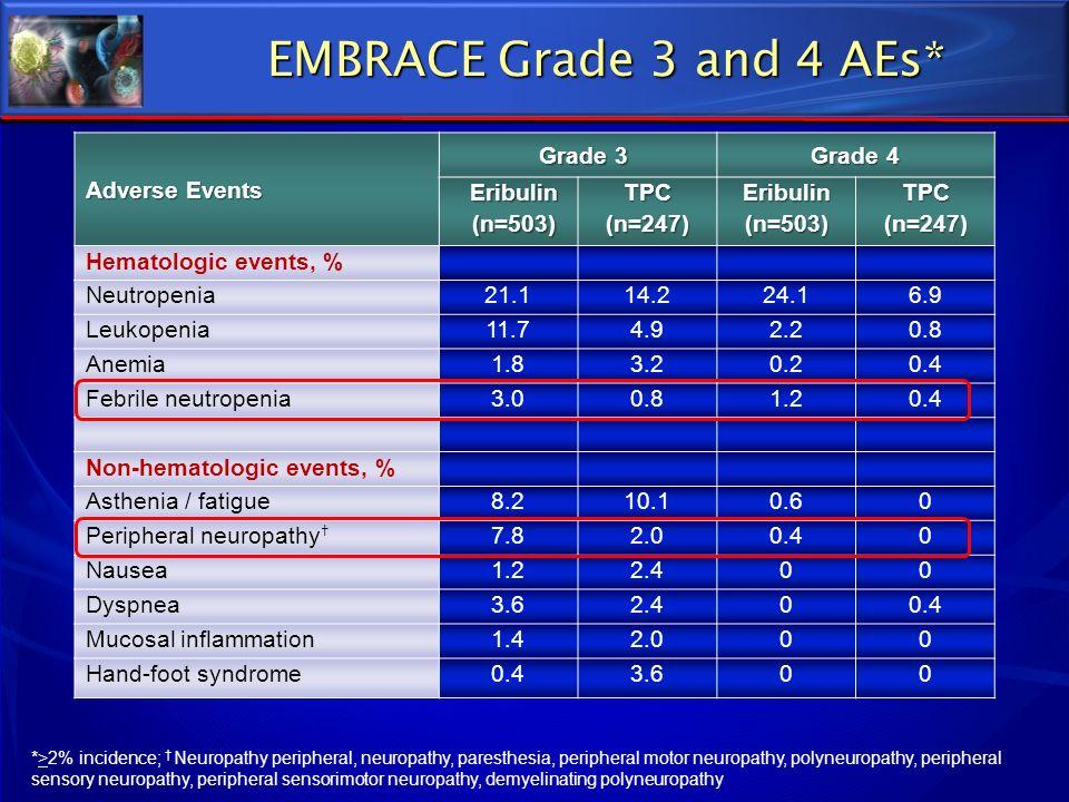 Adverse Events Grade 3 Grade 4 Eribulin (n=503) TPC (n=247) Eribulin (n=503) TPC (n=247) Hematologic events, % Neutropenia21.114.224.16.9 Leukopenia11