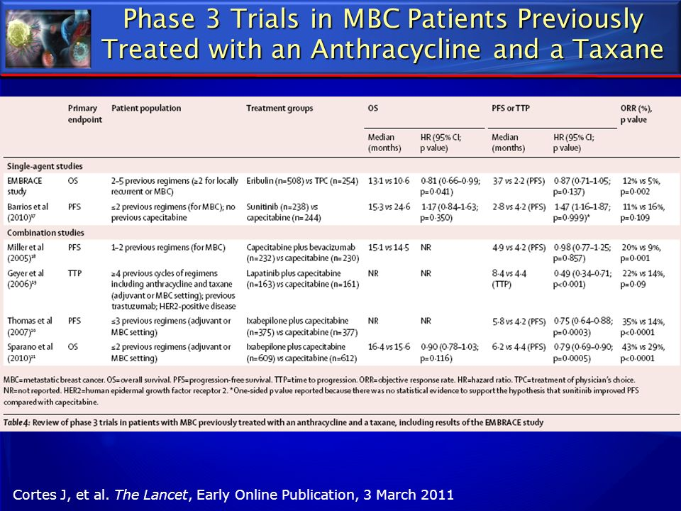 Phase 3 Trials in MBC Patients Previously Treated with an Anthracycline and a Taxane Cortes J, et al. The Lancet, Early Online Publication, 3 March 20