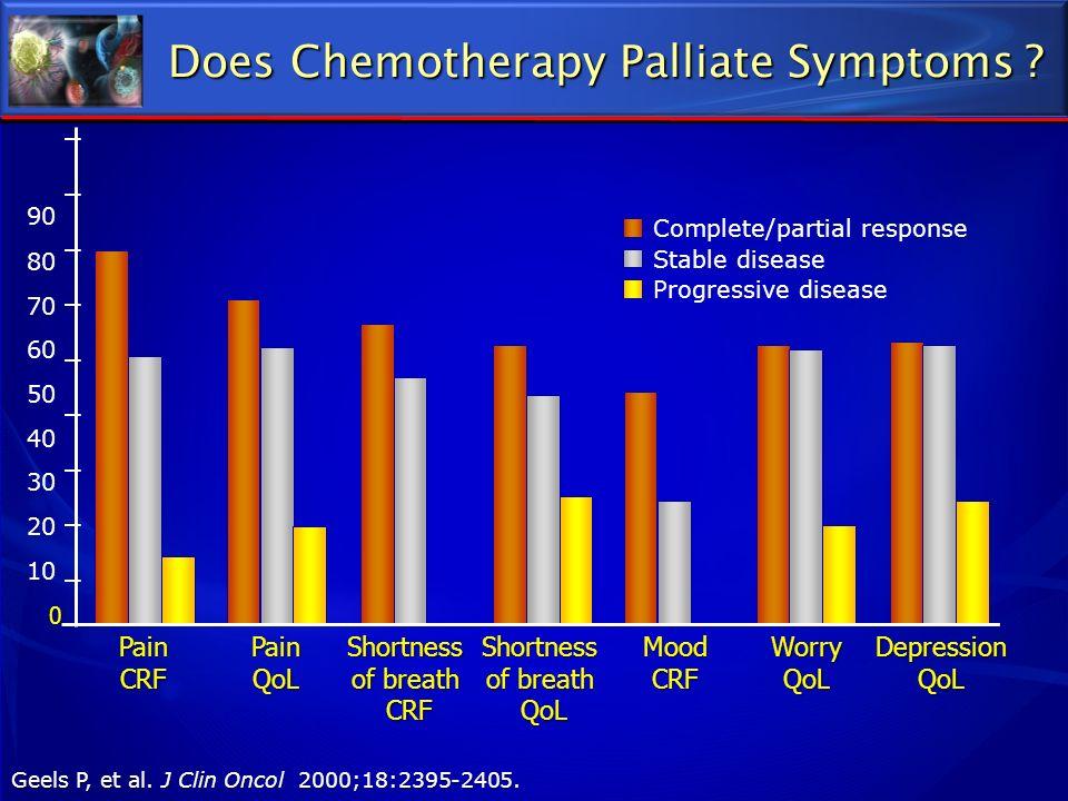 90 80 70 60 50 40 30 20 10 0 Complete/partial response Stable disease Progressive disease Pain CRF Pain QoL Shortness of breath CRF Shortness of breat