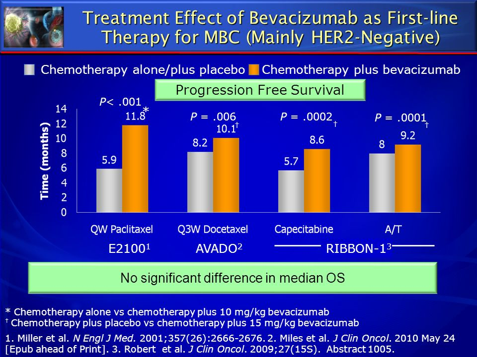 Treatment Effect of Bevacizumab as First-line Therapy for MBC (Mainly HER2-Negative) P<.001 P =.0002 P =.0001 P =.006 1. Miller et al. N Engl J Med. 2