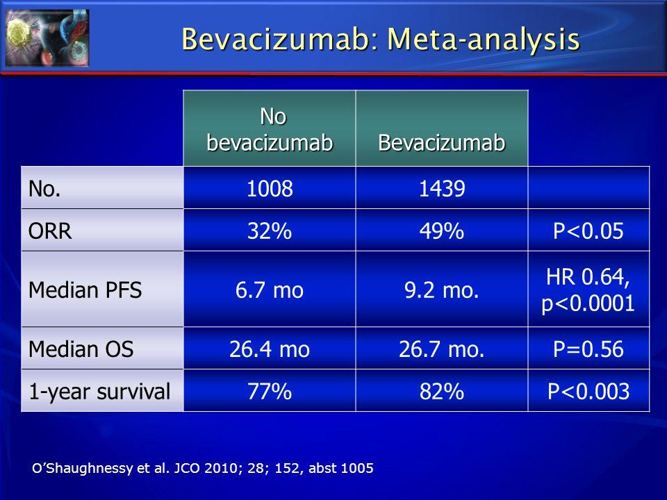 Bevacizumab: Meta-analysis No bevacizumab No bevacizumabBevacizumab No.10081439 ORR32%49%P<0.05 Median PFS6.7 mo9.2 mo. HR 0.64, p<0.0001 Median OS26.