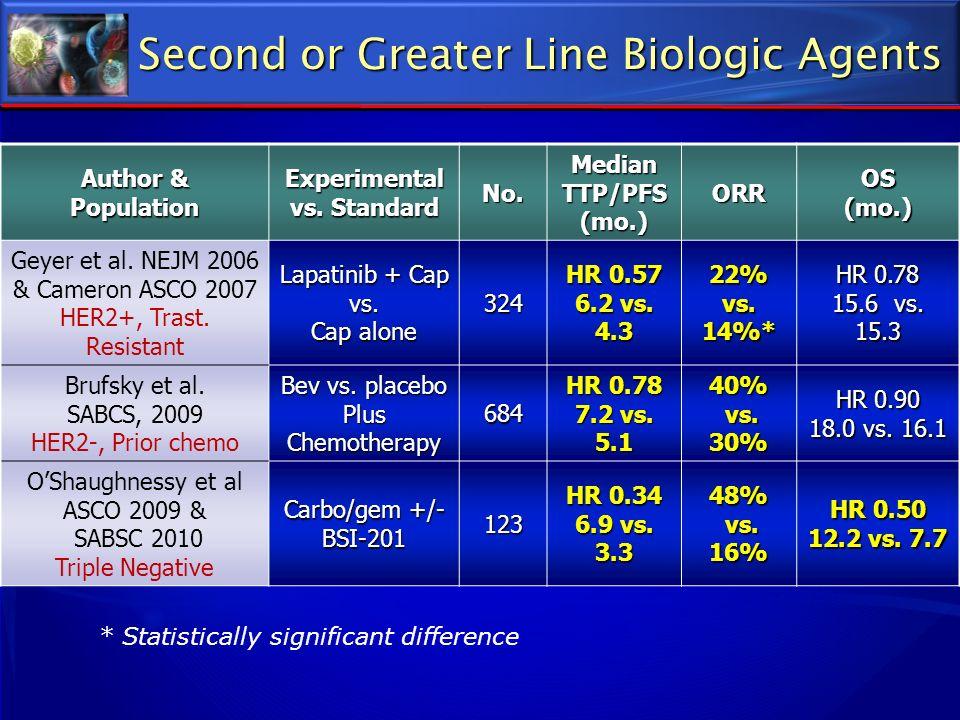 Second or Greater Line Biologic Agents Author & Population Experimental vs. Standard No. Median TTP/PFS (mo.)ORROS(mo.) Geyer et al. NEJM 2006 & Camer
