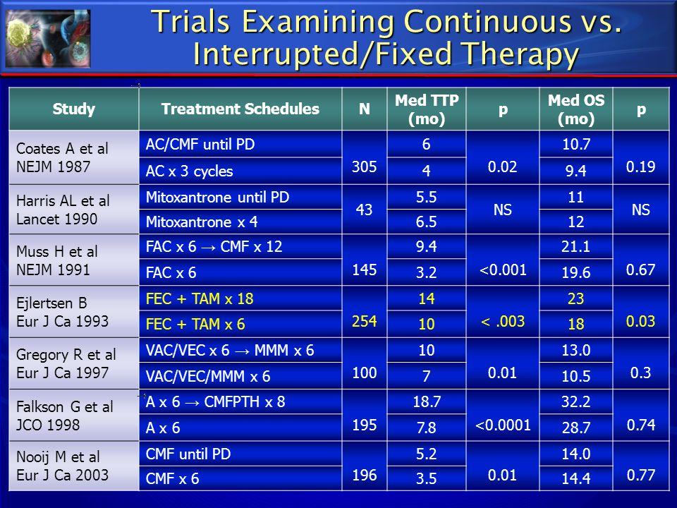 StudyTreatment SchedulesN Med TTP (mo) p Med OS (mo) p Coates A et al NEJM 1987 AC/CMF until PD 305 6 0.02 10.7 0.19 AC x 3 cycles49.4 Harris AL et al