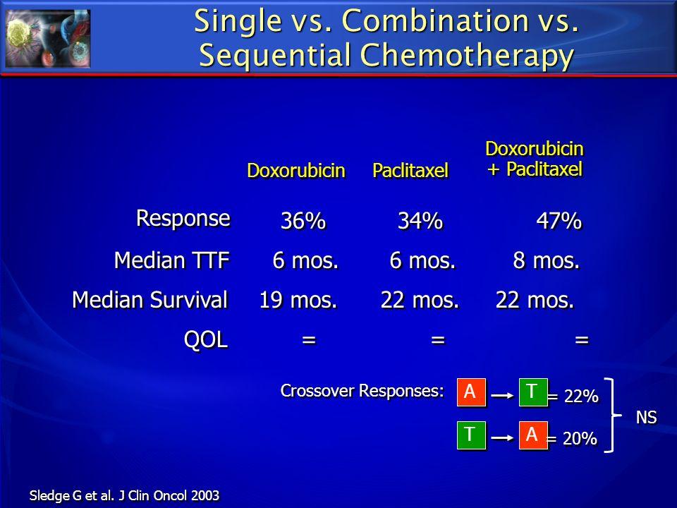 Doxorubicin + Paclitaxel 36% 34% 47% QOL Median TTF Response Paclitaxel Doxorubicin 6 mos. 6 mos. 8 mos. = = = 19 mos. 22 mos. 22 mos. Median Survival