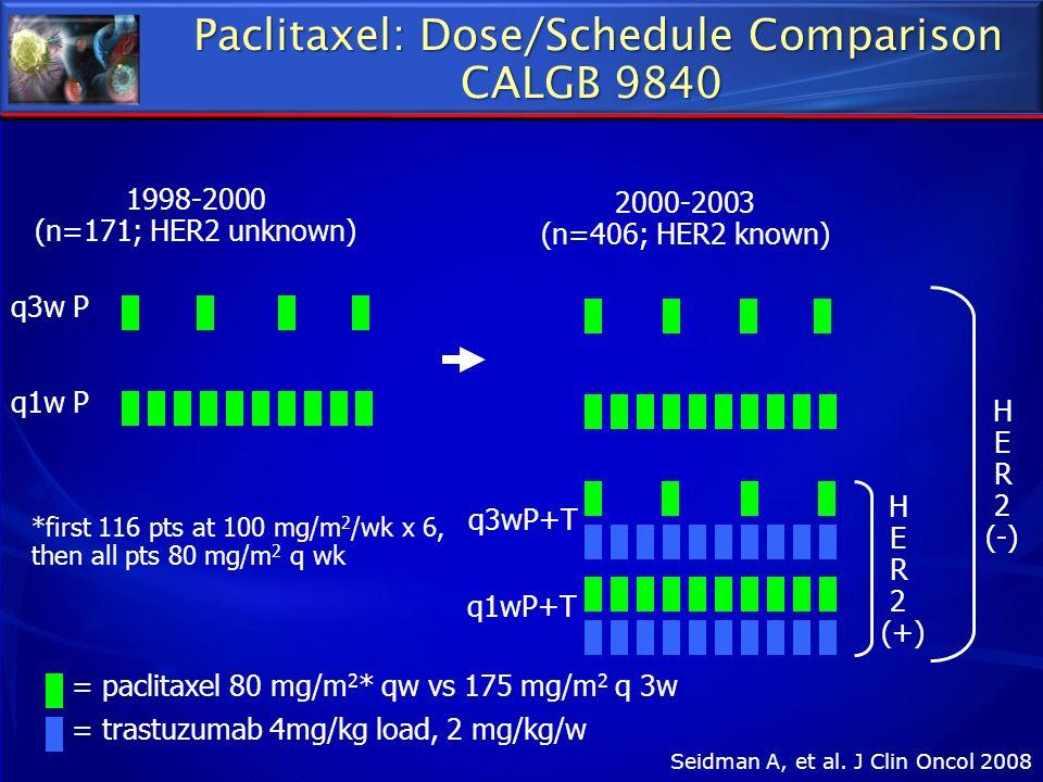 = paclitaxel 80 mg/m 2 * qw vs 175 mg/m 2 q 3w = trastuzumab 4mg/kg load, 2 mg/kg/w Paclitaxel: Dose/Schedule Comparison Paclitaxel: Dose/Schedule Com