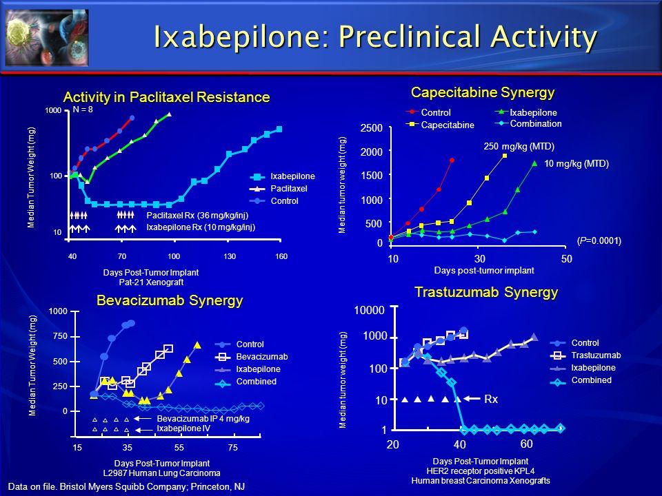 Ixabepilone: Preclinical Activity (P=0.0001) Days post-tumor implant Median tumor weight (mg) ControlIxabepilone Capecitabine Combination 0 500 1000 1