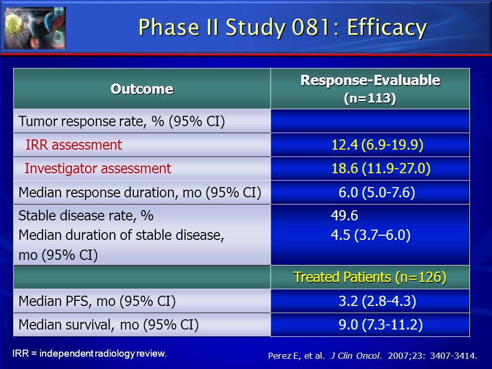 Phase II Study 081: Efficacy Outcome Response-Evaluable (n=113) Tumor response rate, % (95% CI) IRR assessment12.4(6.9-19.9) Investigator assessment18