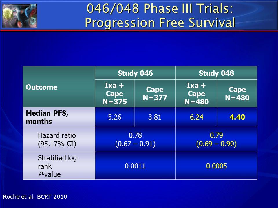 046/048 Phase III Trials: Progression Free Survival Outcome Study 046Study 048 Ixa + Cape N=375 Cape N=377 Ixa + Cape N=480 Cape N=480 Median PFS, mon