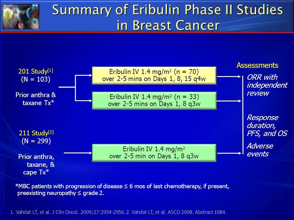 Summary of Eribulin Phase II Studies in Breast Cancer 211 Study [2] (N = 299) Prior anthra, taxane, & cape Tx* 201 Study [1] (N = 103) Prior anthra &