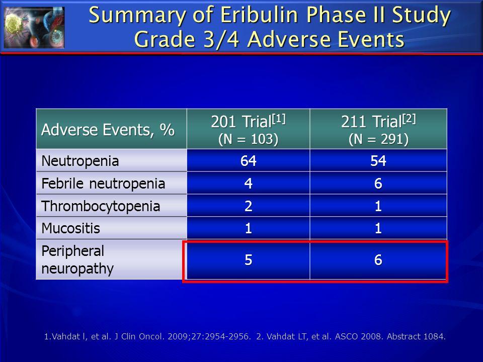 Summary of Eribulin Phase II Study Grade 3/4 Adverse Events Adverse Events, % 201 Trial [1] (N = 103) 211 Trial [2] (N = 291) Neutropenia6454 Febrile