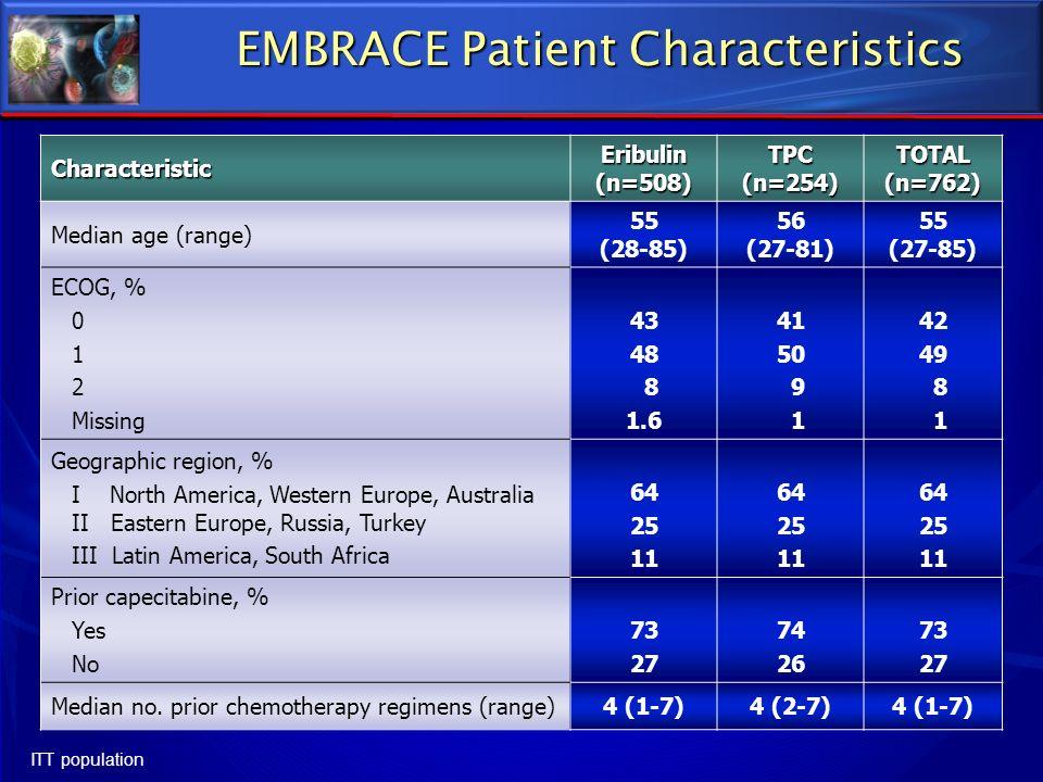 EMBRACE Patient Characteristics Characteristic Eribulin (n=508) TPC(n=254) TOTAL (n=762) Median age (range) 55 (28-85) 56 (27-81) 55 (27-85) ECOG, % 0