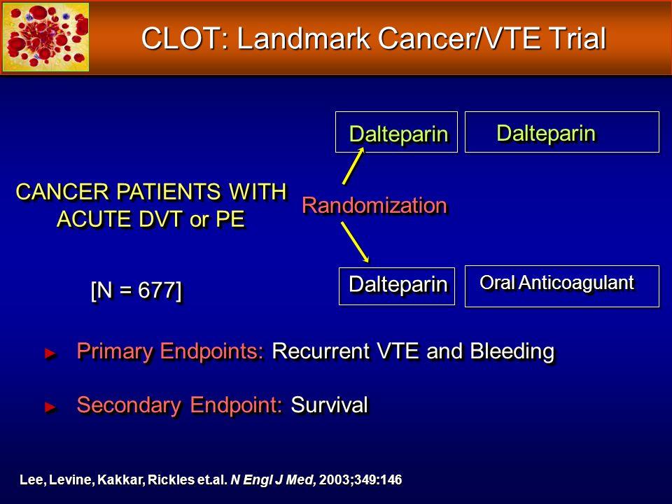 CLOT: Landmark Cancer/VTE Trial CANCER PATIENTS WITH ACUTE DVT or PE Randomization Randomization DalteparinDalteparin DalteparinDalteparin Oral Anticoagulant DalteparinDalteparin [N = 677] Primary Endpoints: Recurrent VTE and Bleeding Primary Endpoints: Recurrent VTE and Bleeding Secondary Endpoint: Survival Secondary Endpoint: Survival Primary Endpoints: Recurrent VTE and Bleeding Primary Endpoints: Recurrent VTE and Bleeding Secondary Endpoint: Survival Secondary Endpoint: Survival Lee, Levine, Kakkar, Rickles et.al.