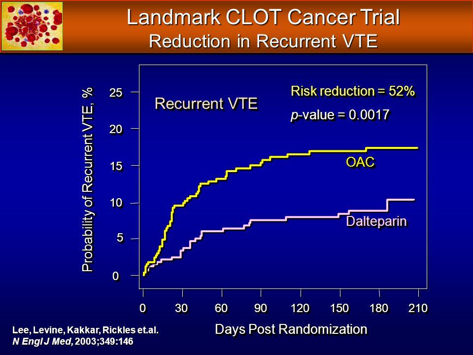 Landmark CLOT Cancer Trial Reduction in Recurrent VTE 0 0 55 10 10 15 15 20 20 25 25 Days Post Randomization 00303060609090120120150150180180210210 Probability of Recurrent VTE, % Risk reduction = 52% p-value = 0.0017 Risk reduction = 52% p-value = 0.0017 DalteparinDalteparin OACOAC Recurrent VTE Lee, Levine, Kakkar, Rickles et.al.