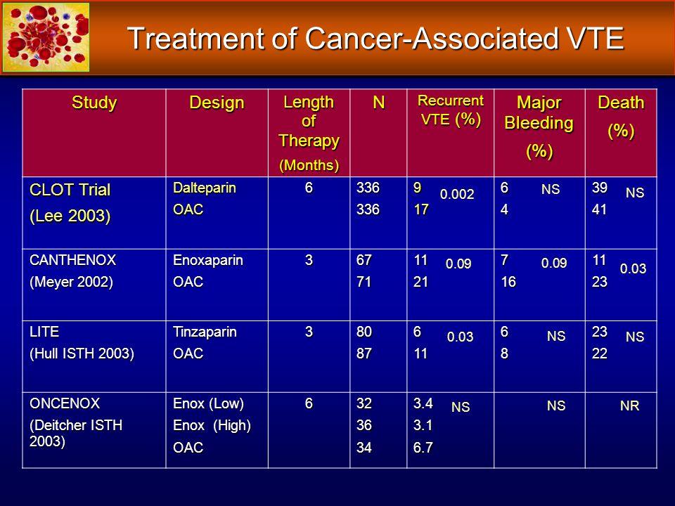 Treatment of Cancer-Associated VTE StudyDesign Length of Therapy (Months)N Recurrent VTE (%) Major Bleeding (%)Death(%) CLOT Trial (Lee 2003) Daltepar