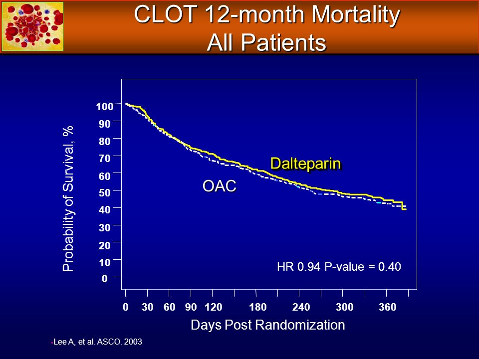 CLOT 12-month Mortality All Patients Lee A, et al. ASCO. 2003