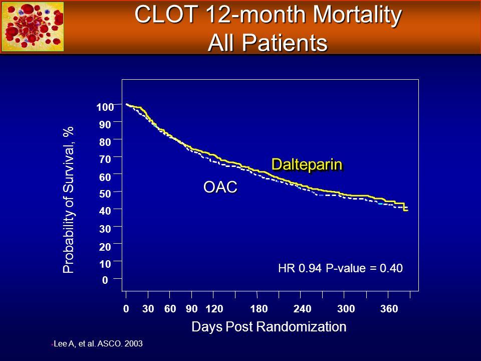 CLOT 12-month Mortality All Patients Lee A, et al. ASCO. 2003