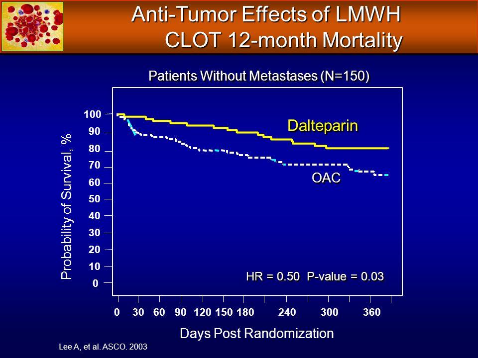 0 10 20 30 40 50 60 70 80 90 100 Days Post Randomization 0306090120150180240300360 Probability of Survival, % OAC Dalteparin HR = 0.50 P-value = 0.03 Anti-Tumor Effects of LMWH CLOT 12-month Mortality CLOT 12-month Mortality Lee A, et al.