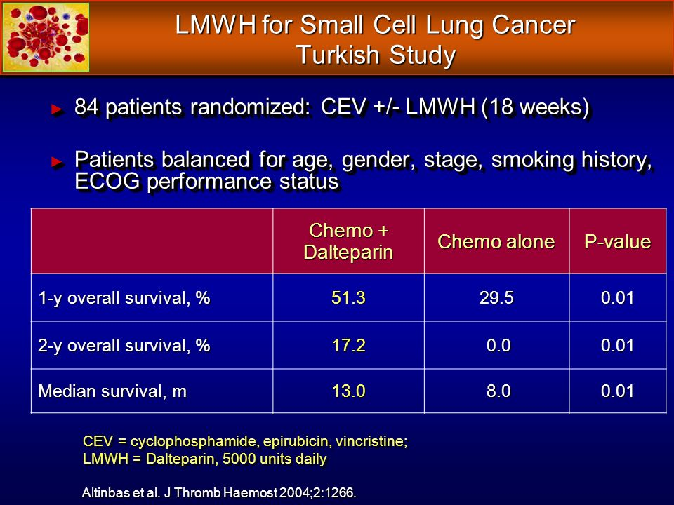 84 patients randomized: CEV +/- LMWH (18 weeks) 84 patients randomized: CEV +/- LMWH (18 weeks) Patients balanced for age, gender, stage, smoking history, ECOG performance status Patients balanced for age, gender, stage, smoking history, ECOG performance status LMWH for Small Cell Lung Cancer Turkish Study Altinbas et al.