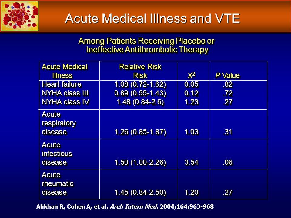 Acute Medical Illness and VTE Acute MedicalRelative Risk Illness Risk X 2 P Value Illness Risk X 2 P Value Heart failure 1.08 (0.72-1.62) 0.05.82 NYHA