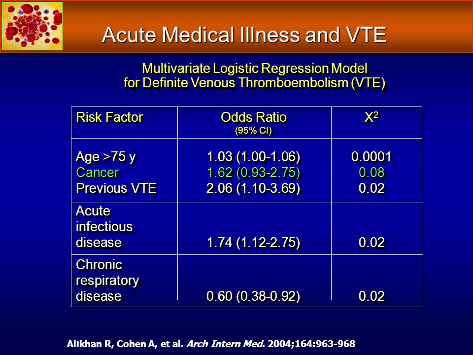 Acute Medical Illness and VTE Risk FactorOdds RatioX 2 (95% CI) Age >75 y 1.03 (1.00-1.06) 0.0001 Cancer 1.62 (0.93-2.75) 0.08 Previous VTE 2.06 (1.10