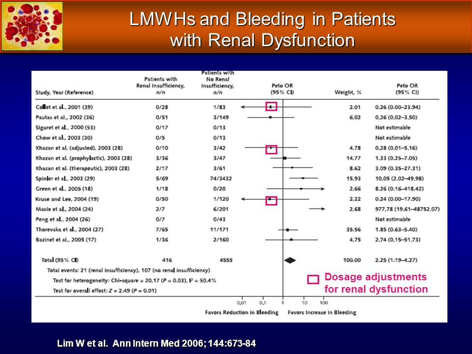 LMWHs and Bleeding in Patients with Renal Dysfunction Lim W et al. Ann Intern Med 2006; 144:673-84 Dosage adjustments for renal dysfunction