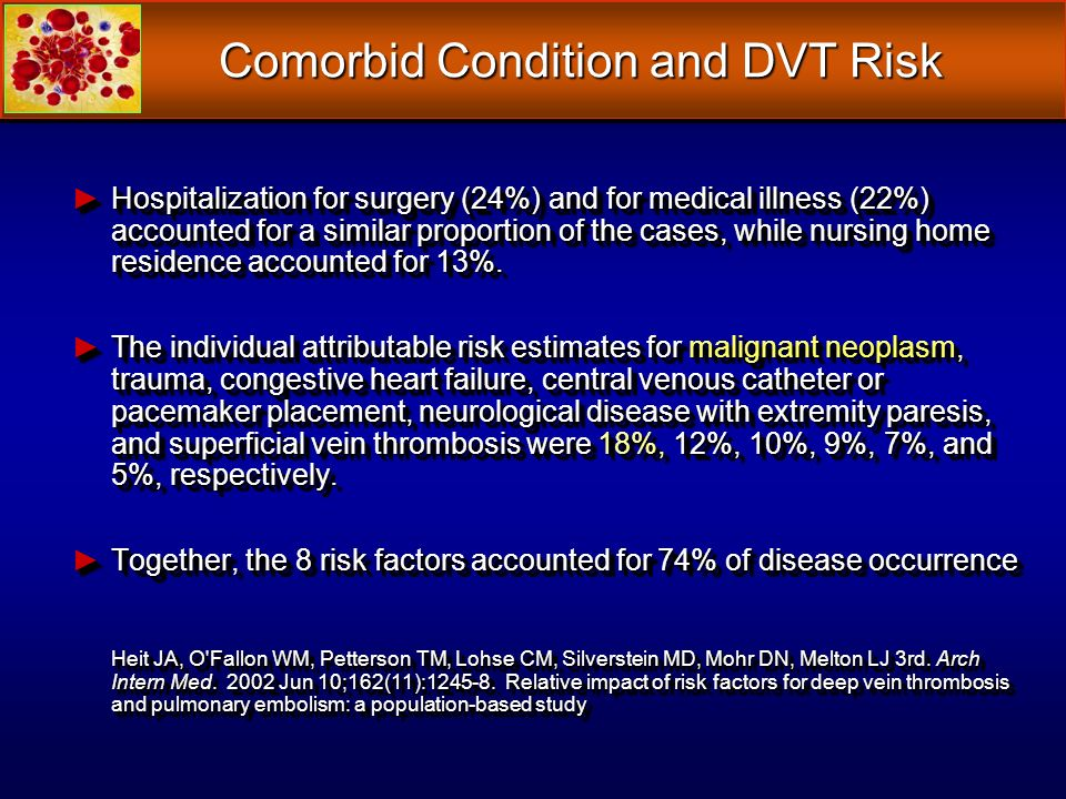 Comorbid Condition and DVT Risk Hospitalization for surgery (24%) and for medical illness (22%) accounted for a similar proportion of the cases, while nursing home residence accounted for 13%.Hospitalization for surgery (24%) and for medical illness (22%) accounted for a similar proportion of the cases, while nursing home residence accounted for 13%.