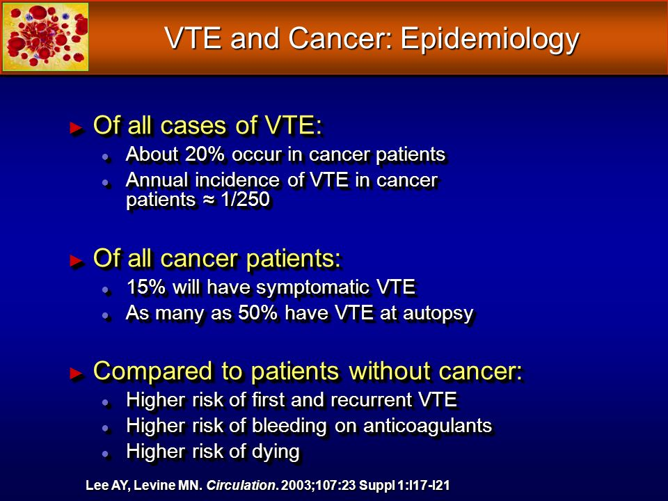 VTE and Cancer: Epidemiology Of all cases of VTE: Of all cases of VTE: About 20% occur in cancer patients About 20% occur in cancer patients Annual incidence of VTE in cancer patients 1/250 Annual incidence of VTE in cancer patients 1/250 Of all cancer patients: Of all cancer patients: 15% will have symptomatic VTE 15% will have symptomatic VTE As many as 50% have VTE at autopsy As many as 50% have VTE at autopsy Compared to patients without cancer: Compared to patients without cancer: Higher risk of first and recurrent VTE Higher risk of first and recurrent VTE Higher risk of bleeding on anticoagulants Higher risk of bleeding on anticoagulants Higher risk of dying Higher risk of dying Lee AY, Levine MN.