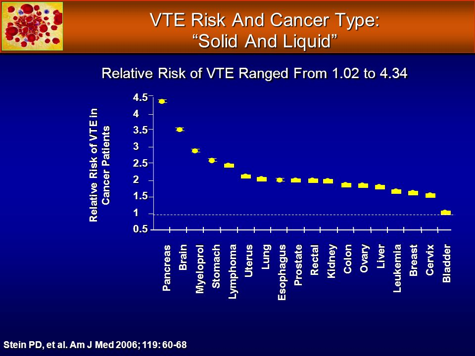 VTE Risk And Cancer Type: Solid And Liquid Stein PD, et al.