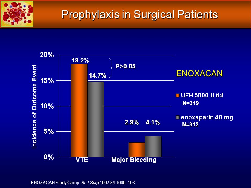 Prophylaxis in Surgical Patients VTE Major Bleeding Incidence of Outcome Event ENOXACAN 14.7% 2.9% 4.1% 18.2% N=319 N=312 ENOXACAN Study Group. Br J S