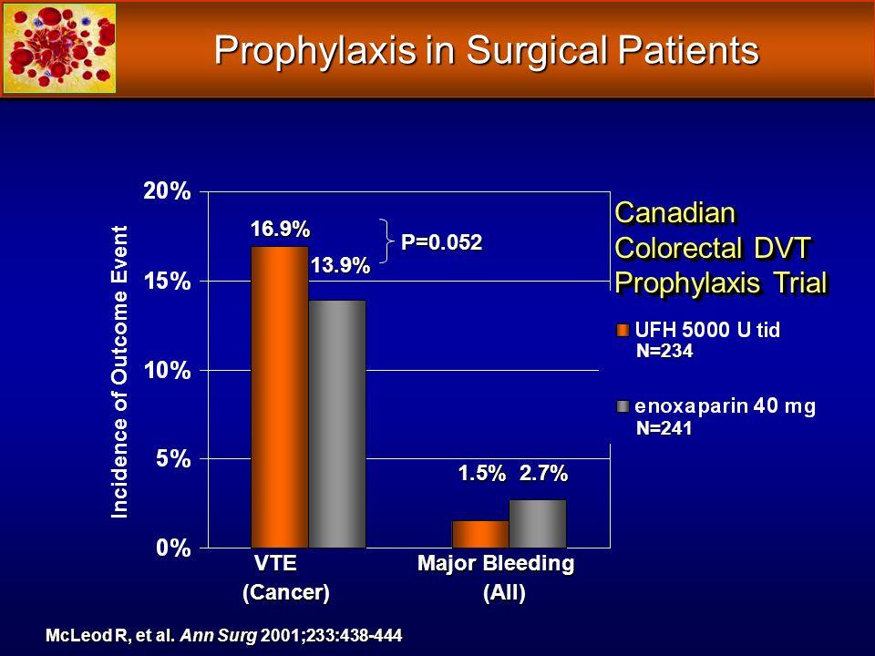Canadian Colorectal DVT Prophylaxis Trial 13.9% 1.5% 2.7% 16.9% N=234 N=241 McLeod R, et al.