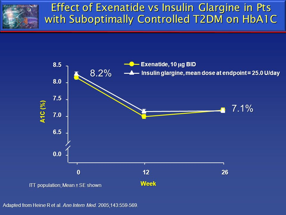 Effect of Exenatide vs Insulin Glargine in Pts with Suboptimally Controlled T2DM on HbA1C ITT population; Mean ± SE shown Week 01226 Insulin glargine,