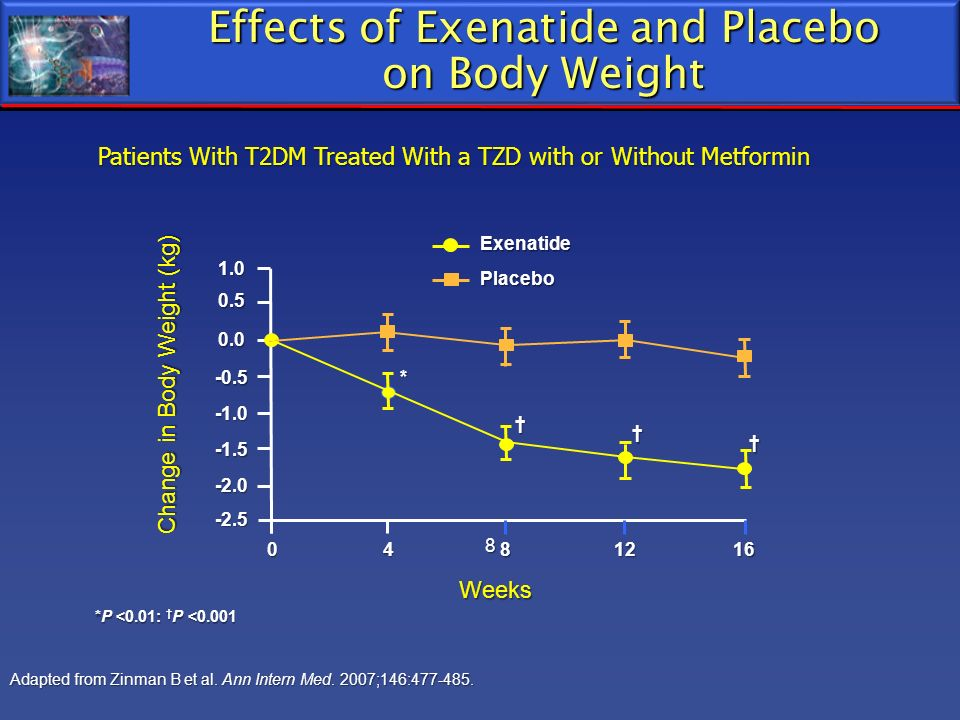 Effects of Exenatide and Placebo on Body Weight Adapted from Zinman B et al. Ann Intern Med. 2007;146:477-485. *P <0.01: P <0.001 * 0 8 16 -2.0 -1.5 0