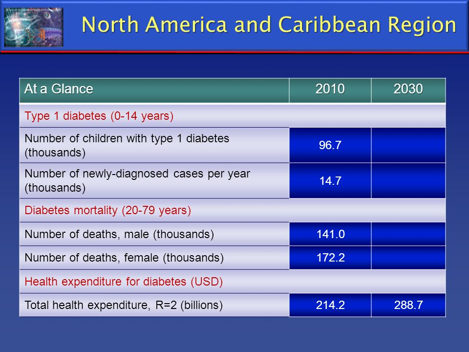 North America and Caribbean Region At a Glance 20102030 Type 1 diabetes (0-14 years) Number of children with type 1 diabetes (thousands) 96.7 Number o