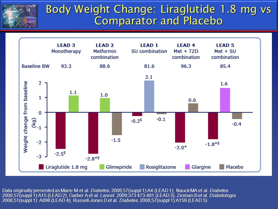 Body Weight Change: Liraglutide 1.8 mg vs Comparator and Placebo Data originally presented as Marre M et al. Diabetes. 2008;57(suppl 1):A4 (LEAD 1); N